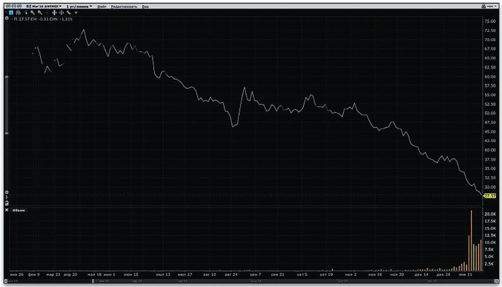 Цены на нефть Brent, год